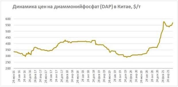 Динамика цен на диаммонийфосфат в Китае