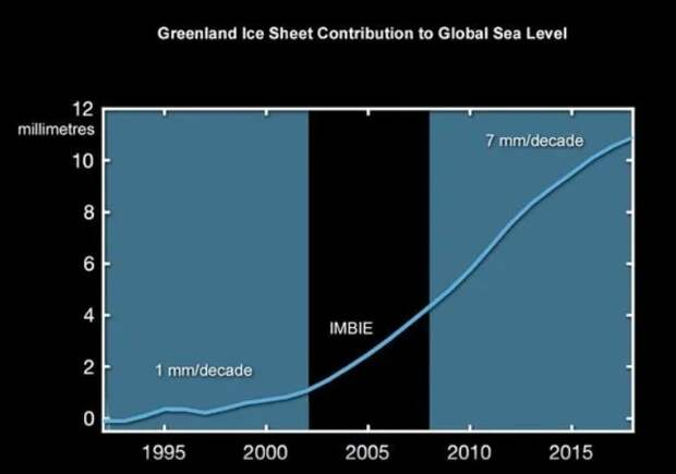 Гренландия грозит миру Великим Потопом
