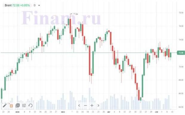 Рынок РФ может начать день ростом, все внимание на ставку ЦБ