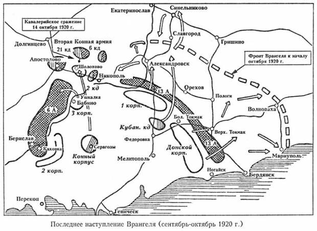 Разгром армии Врангеля в битве на Днепре