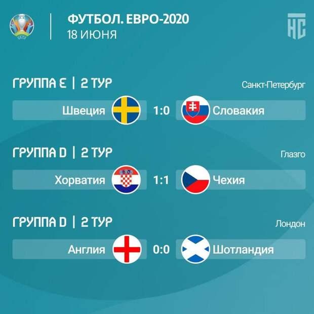 Нули в матче Англии, в Москве закрыли фан-зоны, Эриксена выписали, Аргентина победила Уругвай, у Роналду 300 млн подписчиков и другие новости спорта