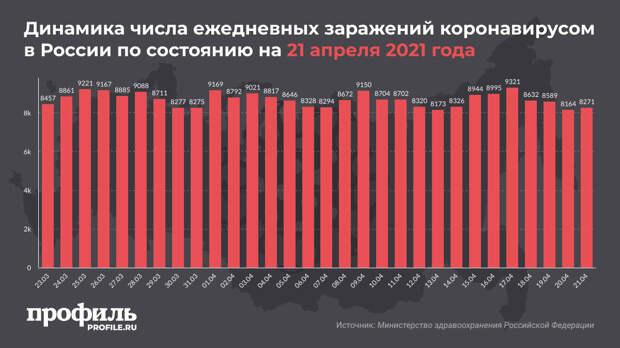В России выявили 8271 новый случай заражения COVID-19