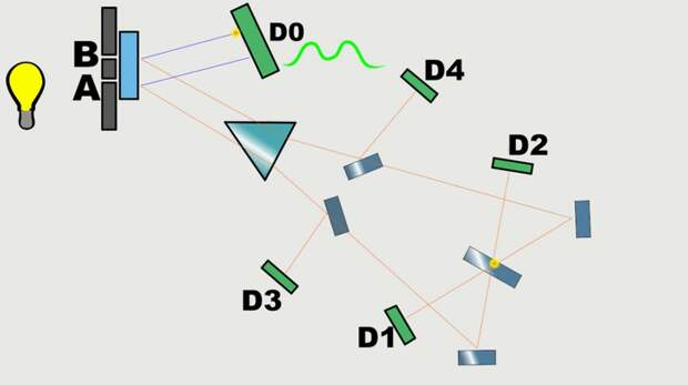 D-mail существует. Ученным удалось отправить сообщение на 8 наносекунд в прошлое. Временной парадокс, Длиннопост, Анимация, Научпоп, Видео