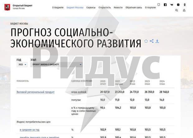 Бюджет Москвы набудущий год на«Мос.ру» посчитали впопугаях