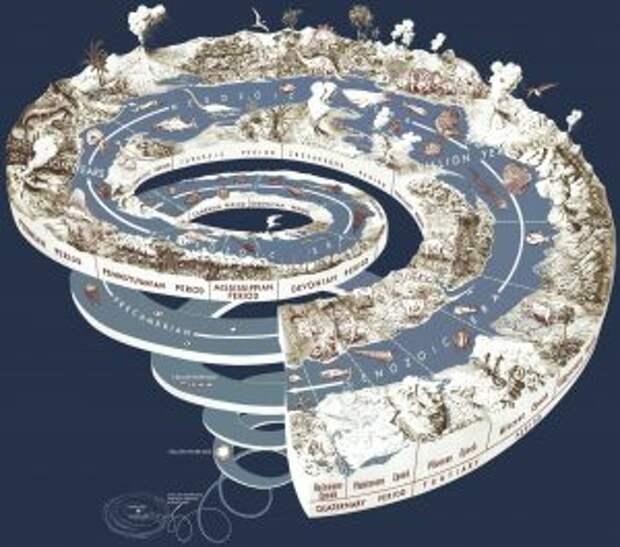 Геологические периоды