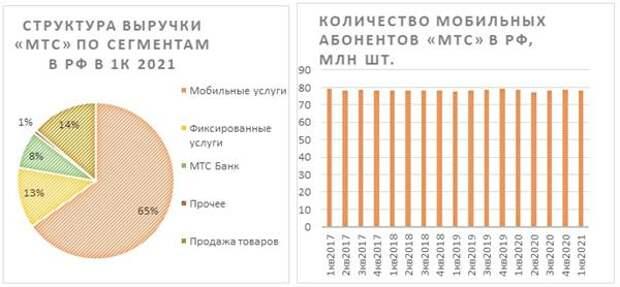 Структура выручки и количество абонентов МТС