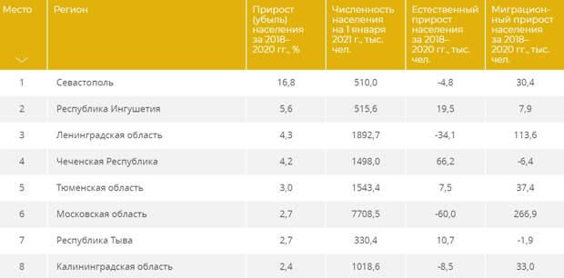 Севастополь стал лидером России по приросту населения