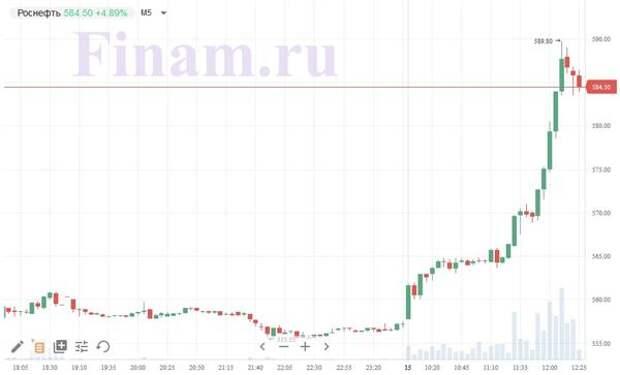 """Акции """"Роснефти"""" вышли в лидеры роста на сообщениях по экспорту газа"""