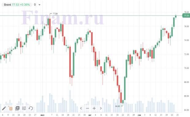 Пятничная сессия на российском рынке может оказаться волатильной