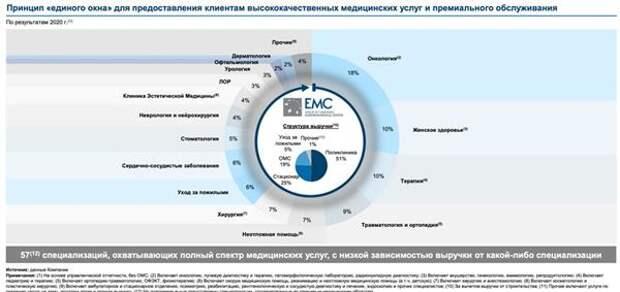 Структура выручки EMC