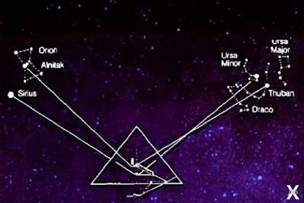 Расположение звезд, а также их переме...