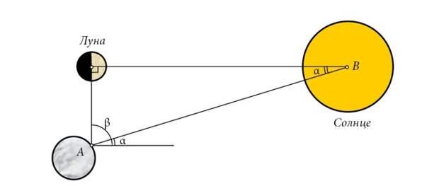 Как измеряли расстояние до Солнца