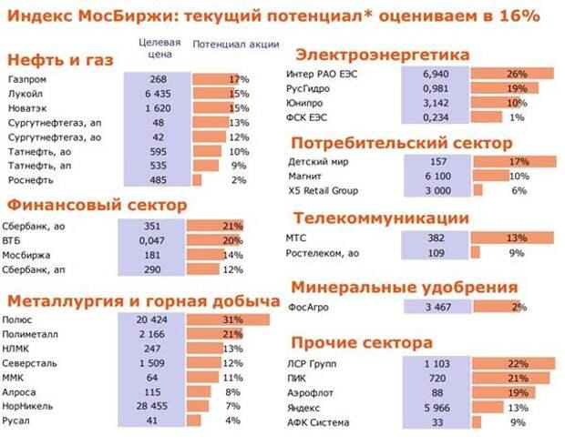 Потенциал роста индекса МосБиржи оценивается в 16%