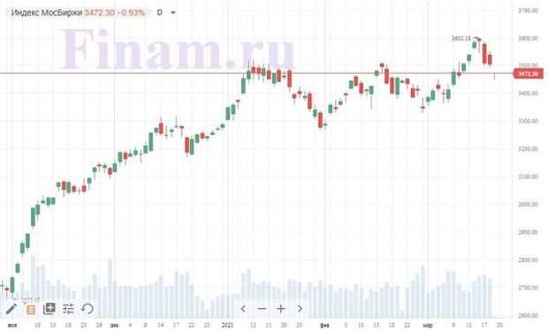 """Российский рынок открылся падением - продают """"Башнефть"""" и """"Газпромнефть"""""""