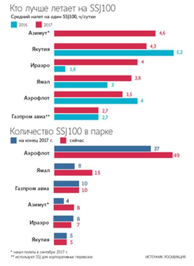 «Аэрофлот» закажет еще 100 российских самолетов SSJ100