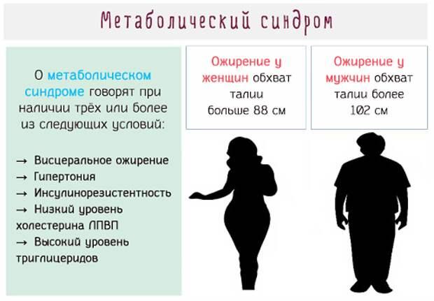 8 причин, почему люди толстеют, даже если реально не переедают - какие болезни провоцируют набор веса и что с этим делать?