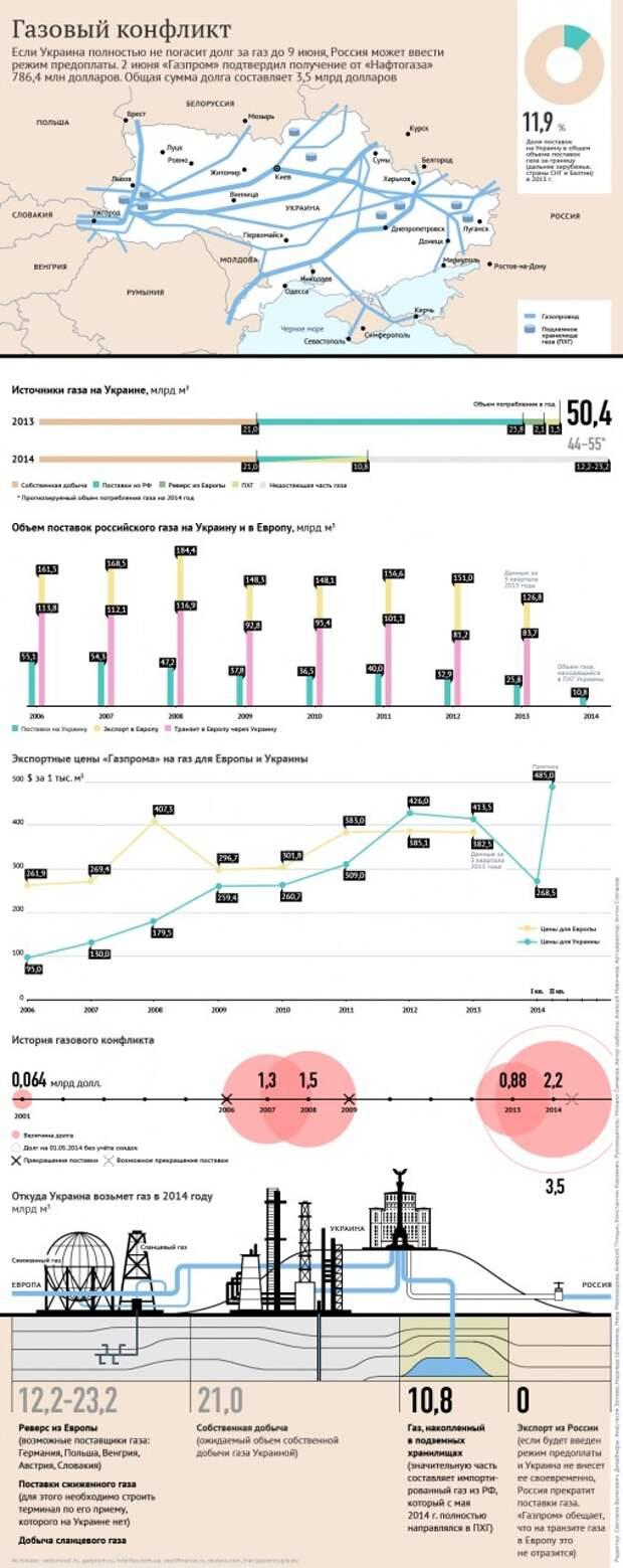 Трехсторонние переговоры по газу Россия-Украина-ЕС перенесены на среду