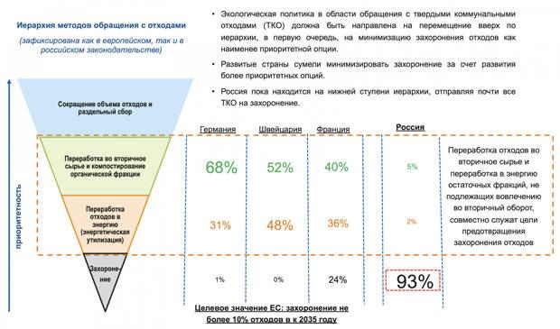 Больше года Greenpeace и американской Bellona потребовалось на саботаж в России
