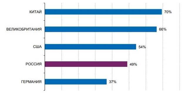 Доля расходов на цифровую рекламу в общих рекламных расходах по странам
