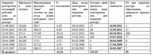 История поведения акций «Роснефти» после закрытий реестра/отсечкек.