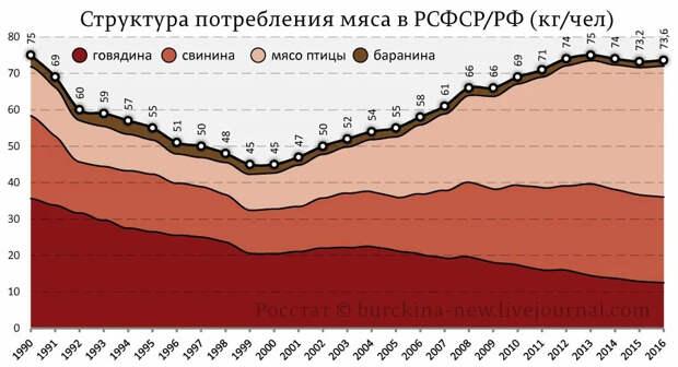 Почему в России никогда не будет такого полголовья КРС как в СССР. И это хорошо.