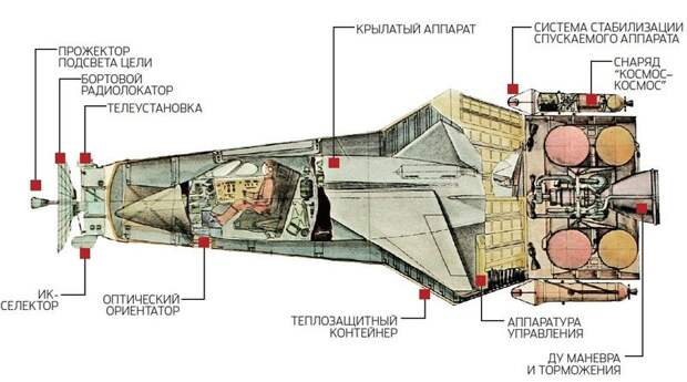 Боевые ракетопланы Челомея