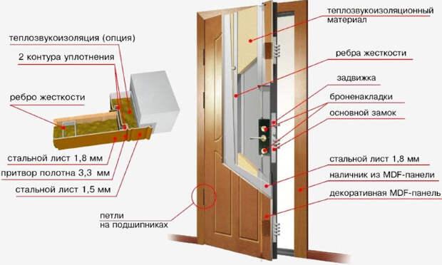 Картинки по запросу Звукоизоляция дверей