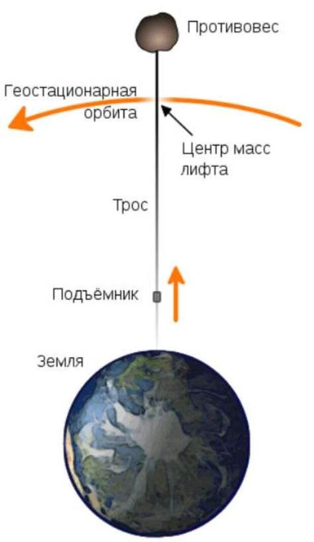space-elevator.jpg