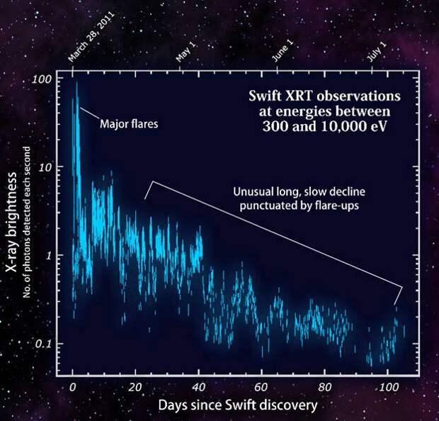 Зависимость яркости (по вертикали) рентгеновского излучения вспышки Swift J1644+57 от времени (по горизонтали, в днях). (Изображение www.nasa.gov)