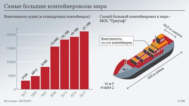 Инфографика Самые большие контейнеровозы мира