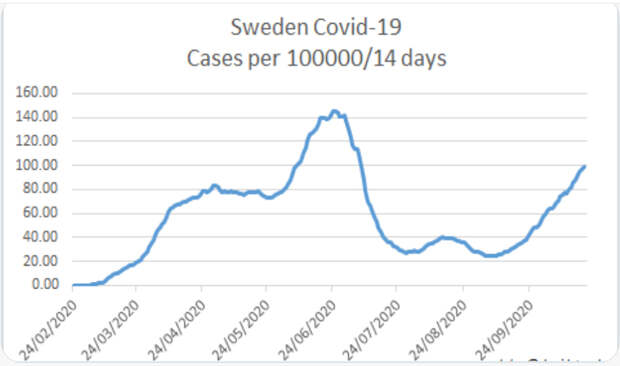 Sweden-CoVID-2Wave