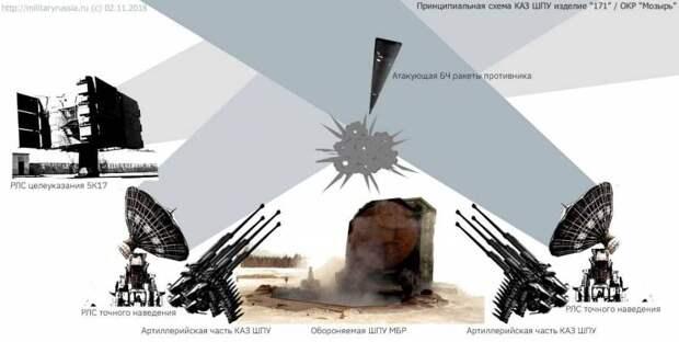 Ядерная математика: сколько ядерных зарядов необходимо США для уничтожения российских СЯС?