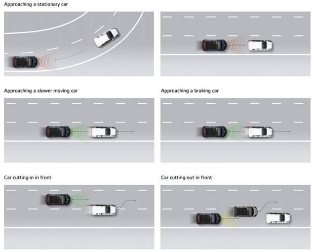 Euro NCAP протестировал 10 систем автономного вождения: Теслу опять отругали!