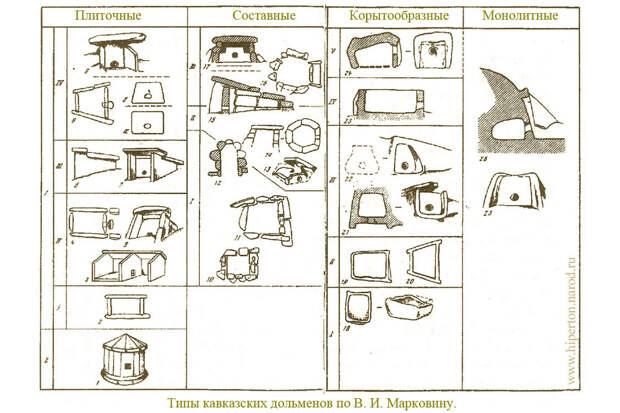 Большой Шапсугский дольмен » Шапсугия - История, культура ...