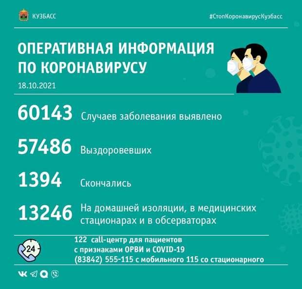 В Кузбассе выявлено 216 случаев заражения коронавирусной инфекцией