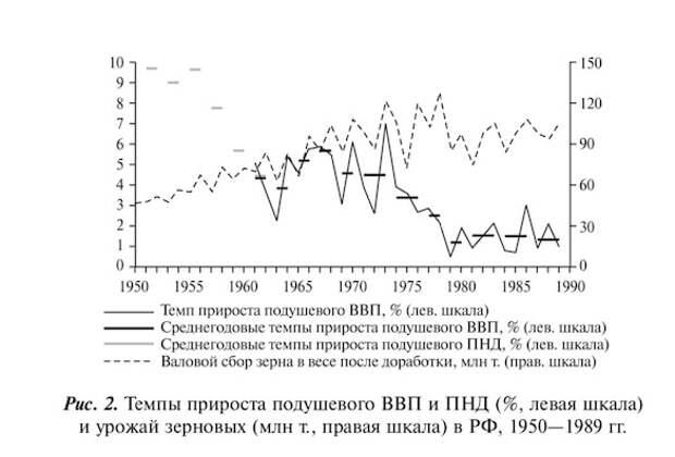 Застой российской экономики побил рекорд СССР