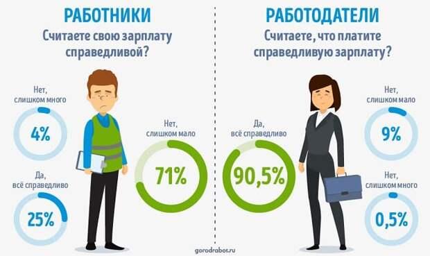 Исследование ГородРабот.ру: Насколько справедливы зарплаты в России