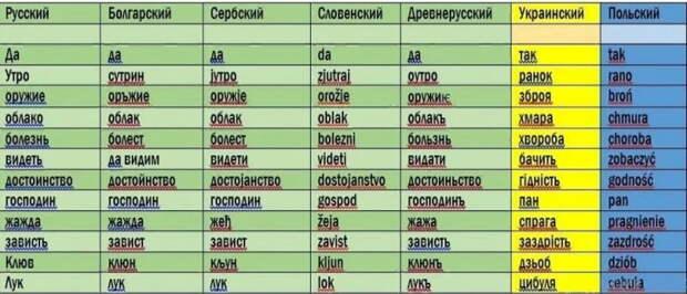 Правда ли, что русский язык - не славянский?