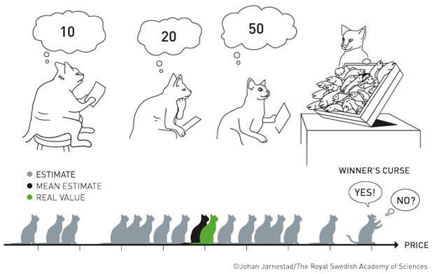 Иллюстрация эффекта проклятия победителя