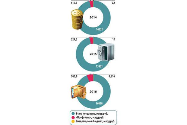 Чиновники «профукали» почти триллион из бюджета: данные Счетной палаты ошарашивают