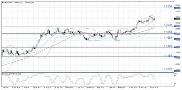 На валютном рынке вновь растет аппетит к риску