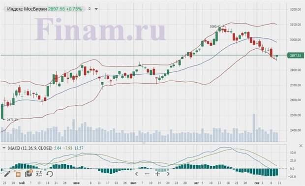 Российский рынок выглядел сегодня заметно сильнее иностранных