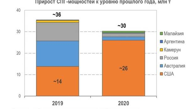 Новая реальность для глобального газового рынка: фаза супернизких цен, ч.2
