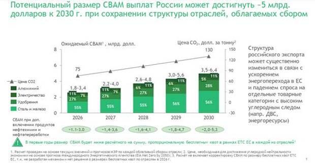 Европейский углеродный сбор может стоить России $5 млрд