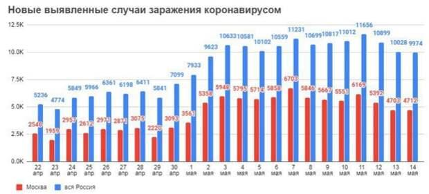 В России наблюдается стабильное снижение темпов распространения коронавируса