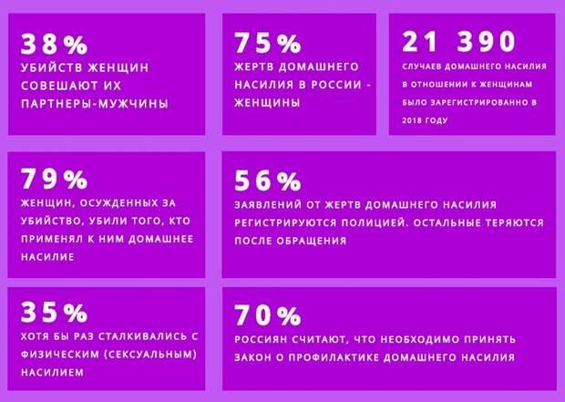 «Убьют — приедем»: о жертвах домашнего насилия в России, которые не могут найти защиты