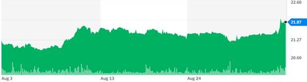 IPO Industrial Tech Acquisitions, Inc. - ставка на четвертую промышленную революцию