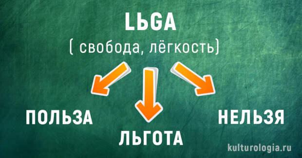 История появления современных русских слов