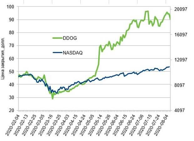 Динамика акций Datadog Inc. (DDOG) с февраля 2020 в сравнении с NASDAQ