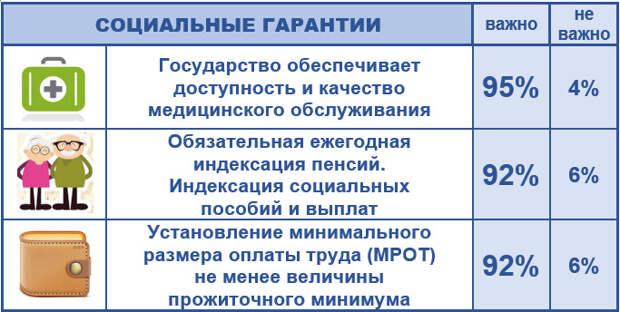Поправки в Конституцию России в схемах и таблицах